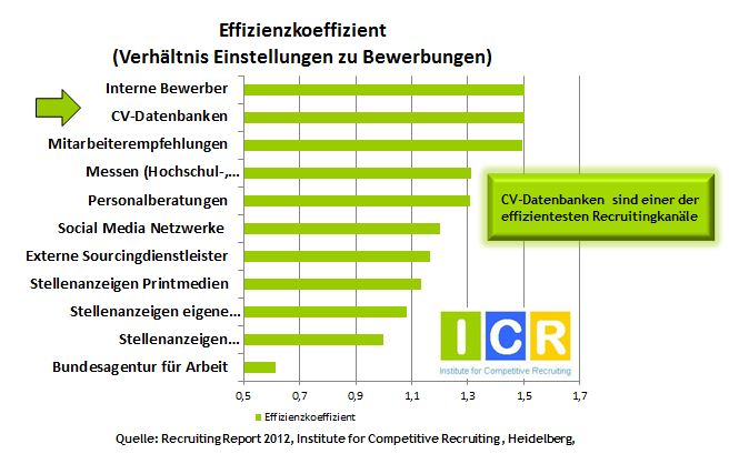 Semantische Suche in Monsters CV Datenbank - ICR, Institute for ...
