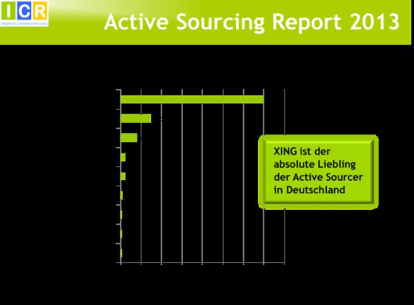 Personalwirtschaft Sonderheft E Recruiting Active Sourcing Wie